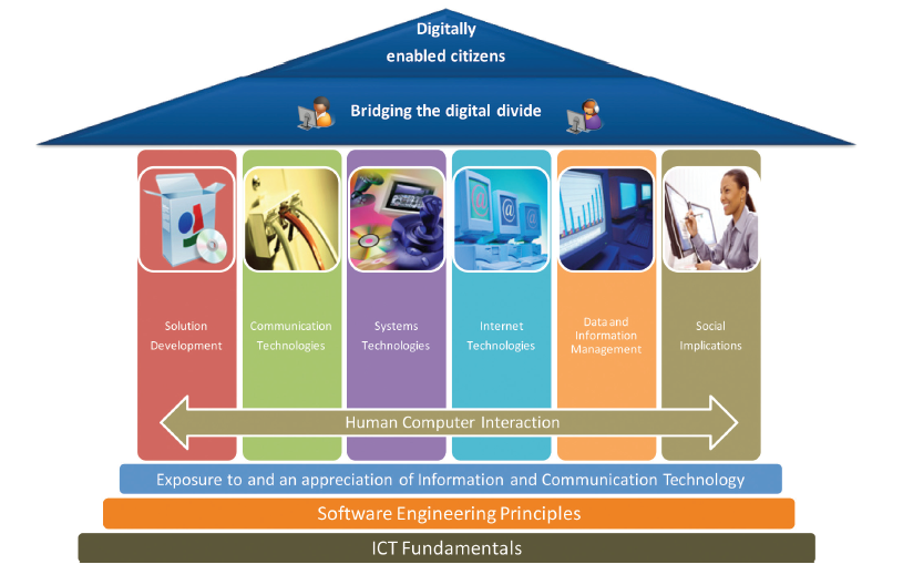 IT Curriculum Diagram